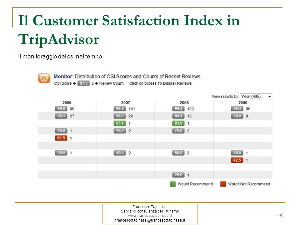 Il Customer Satisfaction Index in TripAdvisor