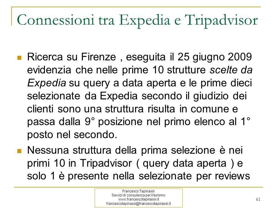 Connessioni tra Expedia e Tripadvisor