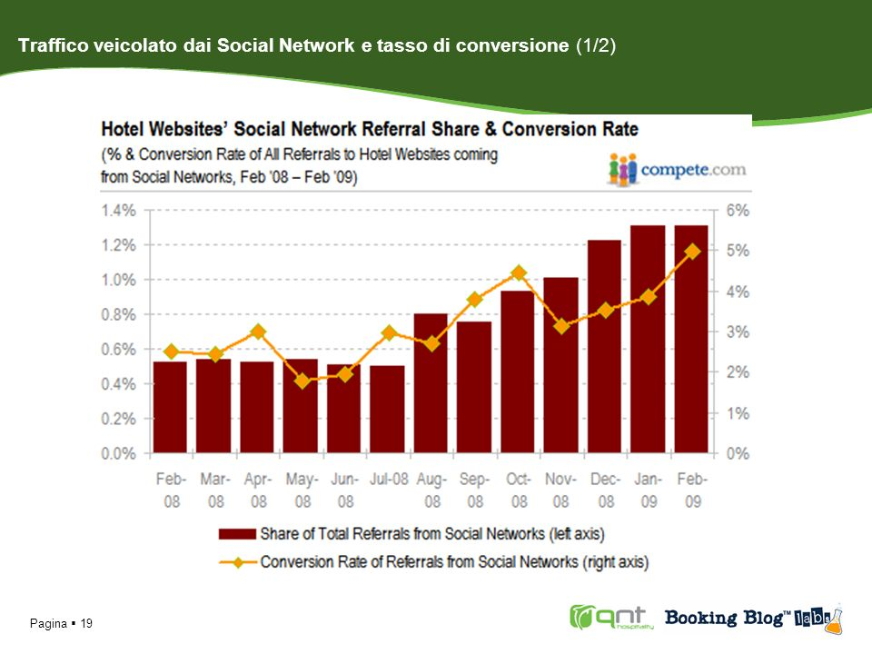 Traffico veicolato dai Social Network e tasso di conversione (1/2)