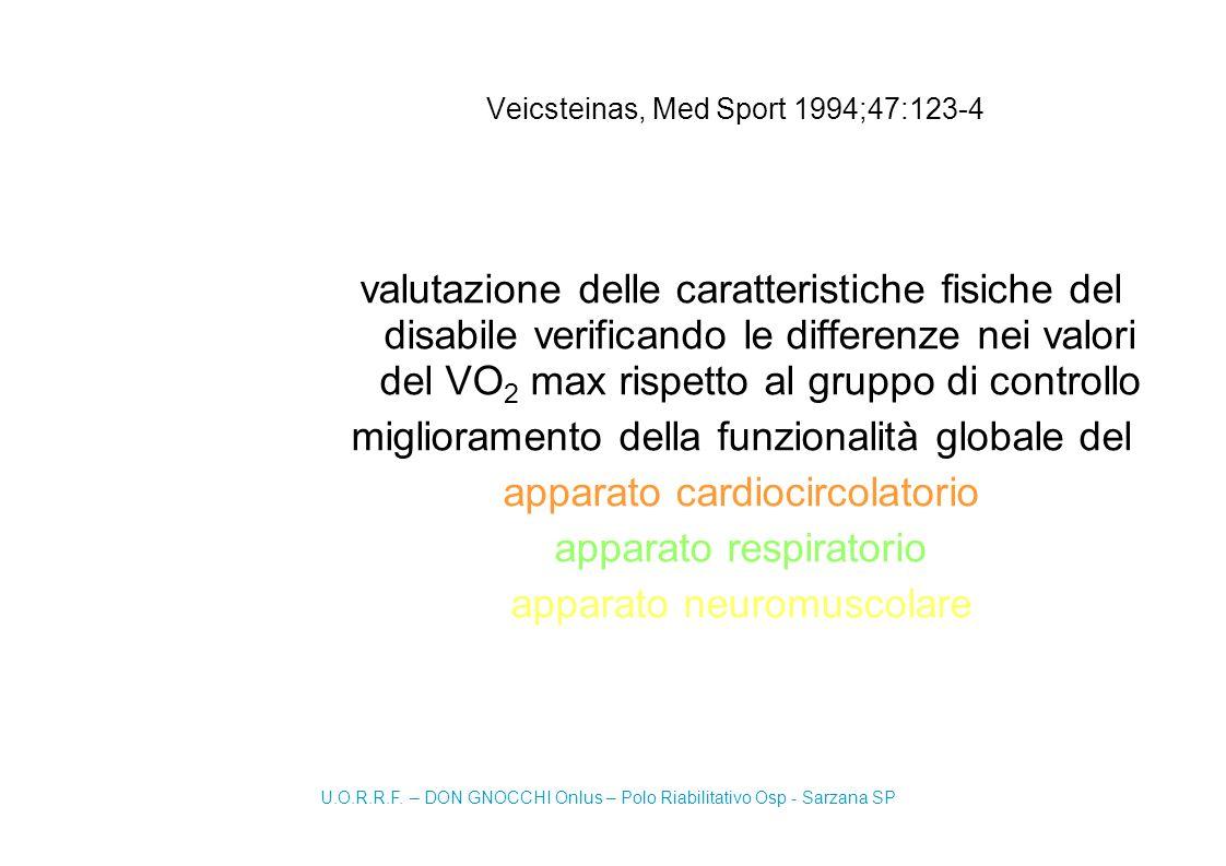 Veicsteinas, Med Sport 1994;47:123-4