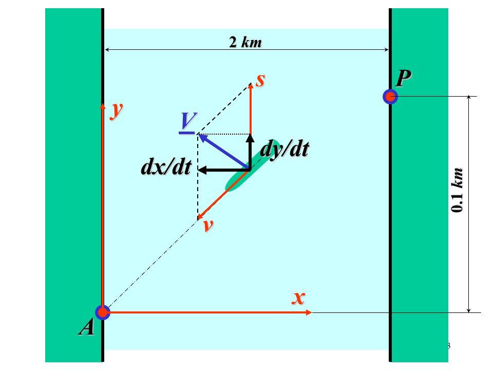 s y dx/dt V v dy/dt x A P 2 km 0.1 km s y dx/dt V v dy/dt x A P