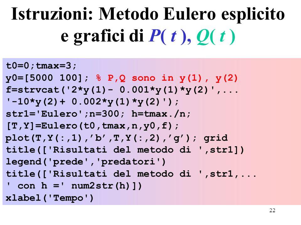 Istruzioni: Metodo Eulero esplicito e grafici di P( t ), Q( t )