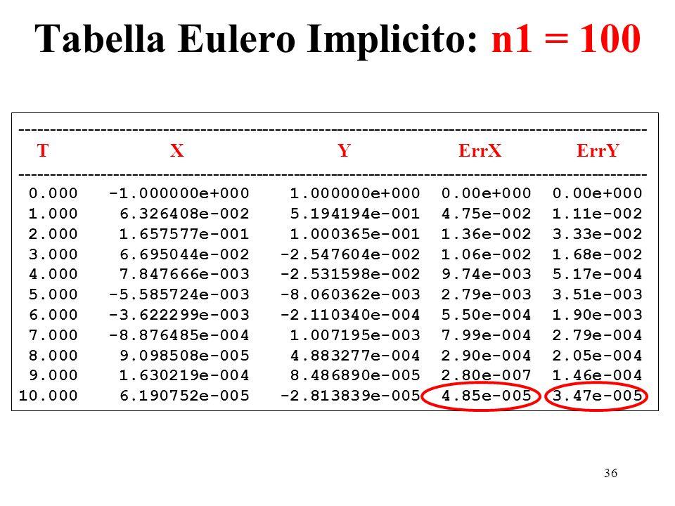 Tabella Eulero Implicito: n1 = 100