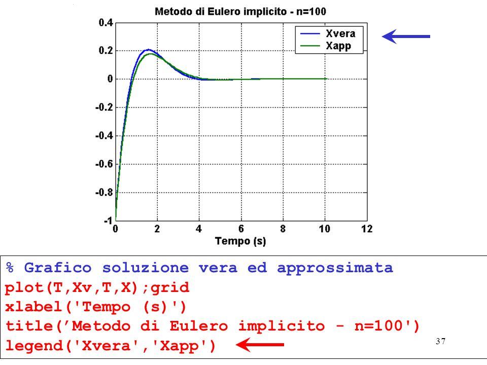 % Grafico soluzione vera ed approssimata