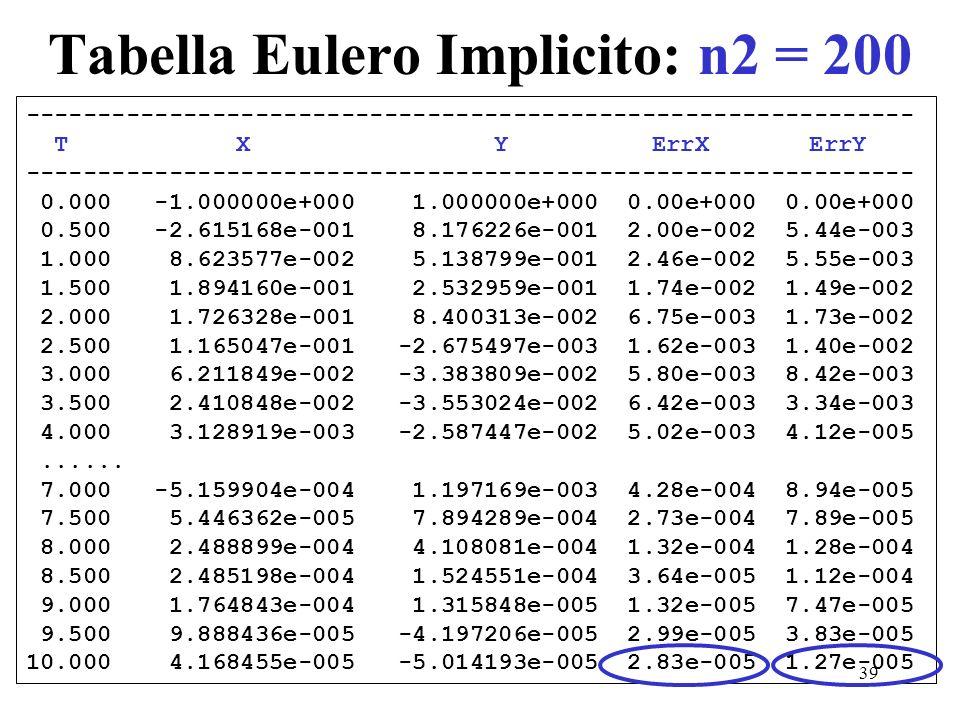 Tabella Eulero Implicito: n2 = 200