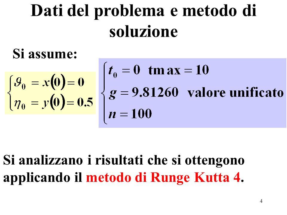 Dati del problema e metodo di soluzione