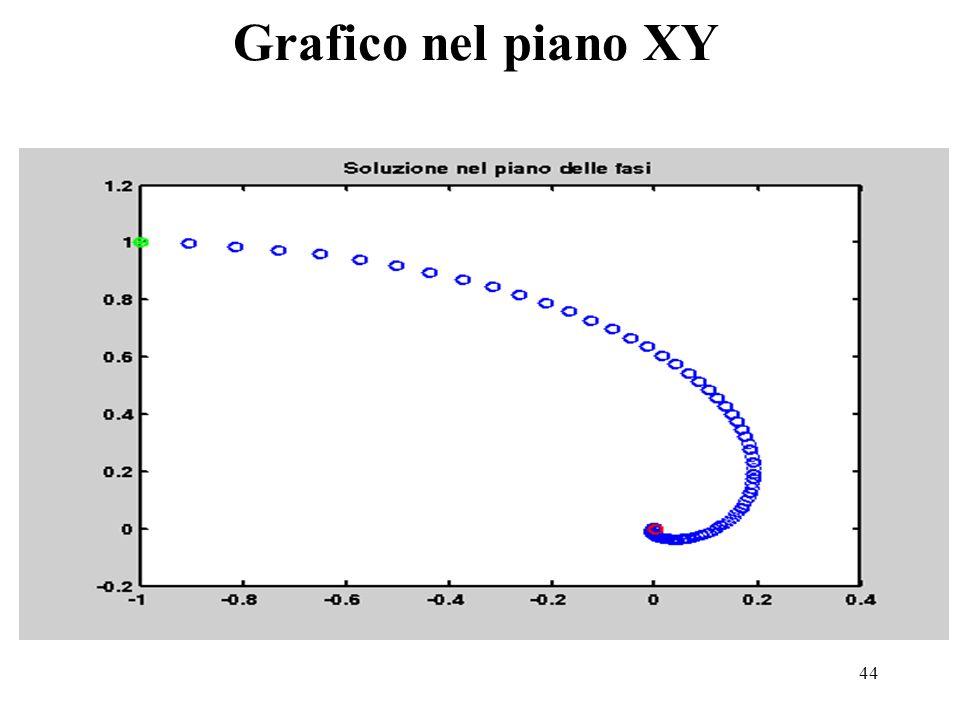 Grafico nel piano XY