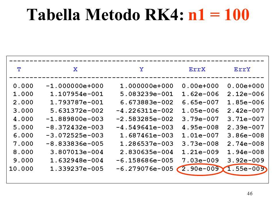 Tabella Metodo RK4: n1 = 100 -------------------------------------------------------------- T X Y ErrX ErrY.