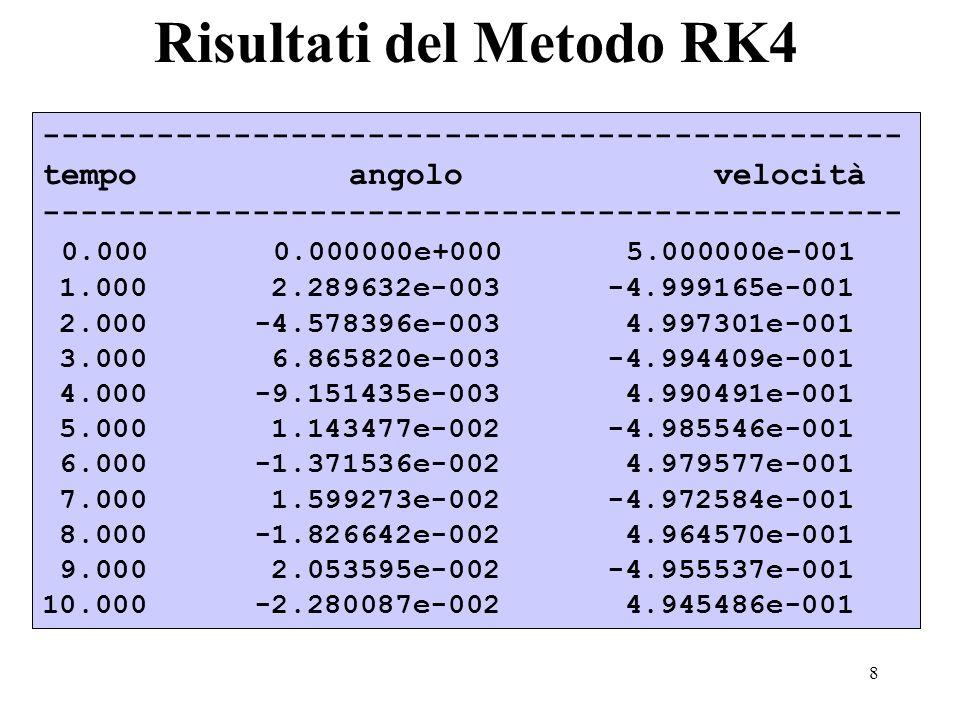 Risultati del Metodo RK4