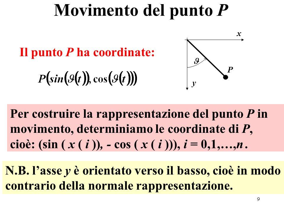 Movimento del punto P Il punto P ha coordinate: