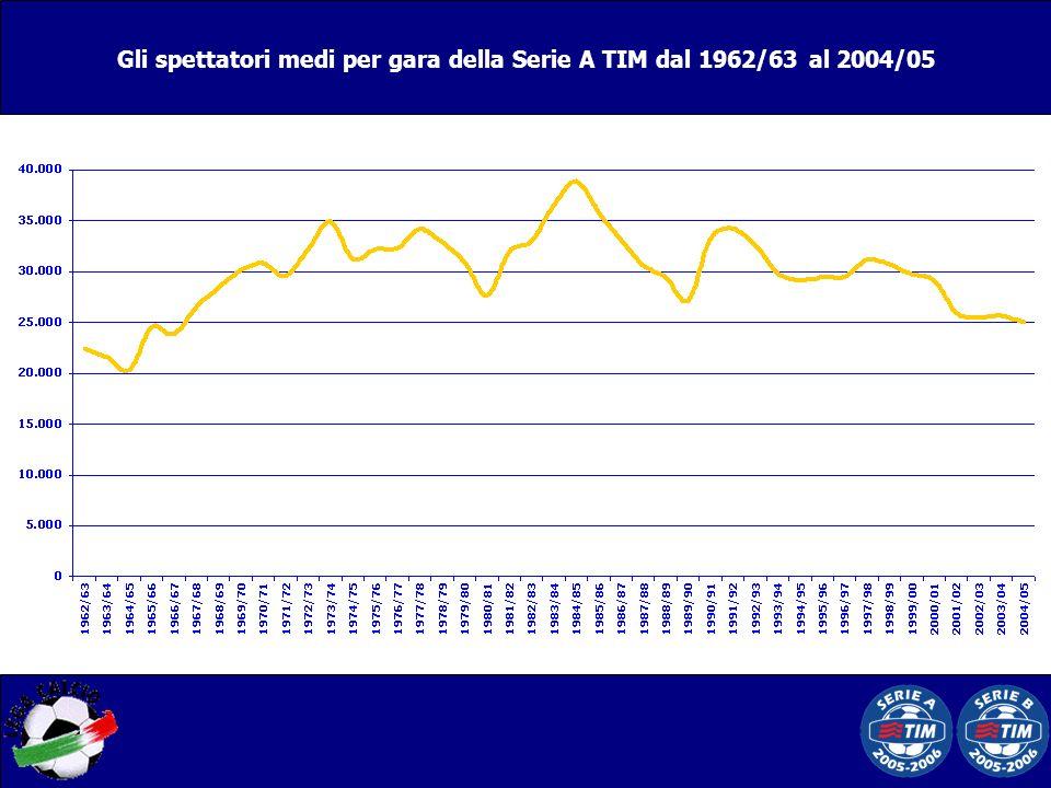 Gli spettatori medi per gara della Serie A TIM dal 1962/63 al 2004/05