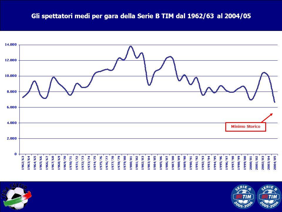 Gli spettatori medi per gara della Serie B TIM dal 1962/63 al 2004/05