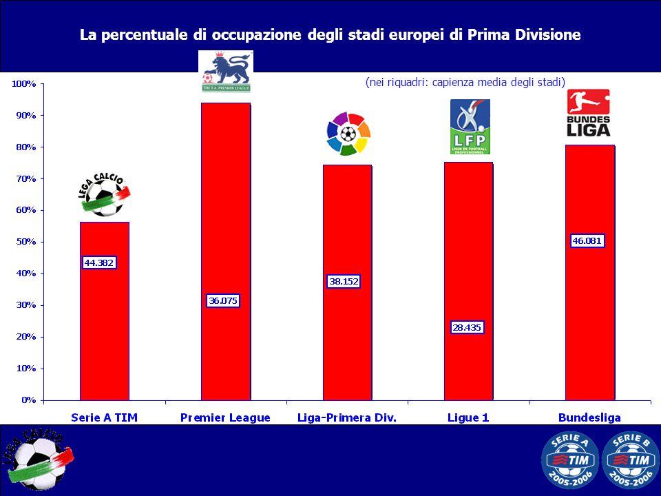La percentuale di occupazione degli stadi europei di Prima Divisione