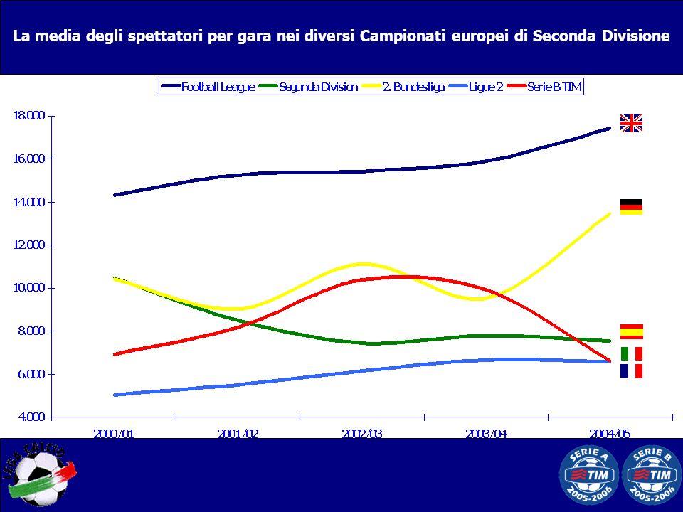 La media degli spettatori per gara nei diversi Campionati europei di Seconda Divisione