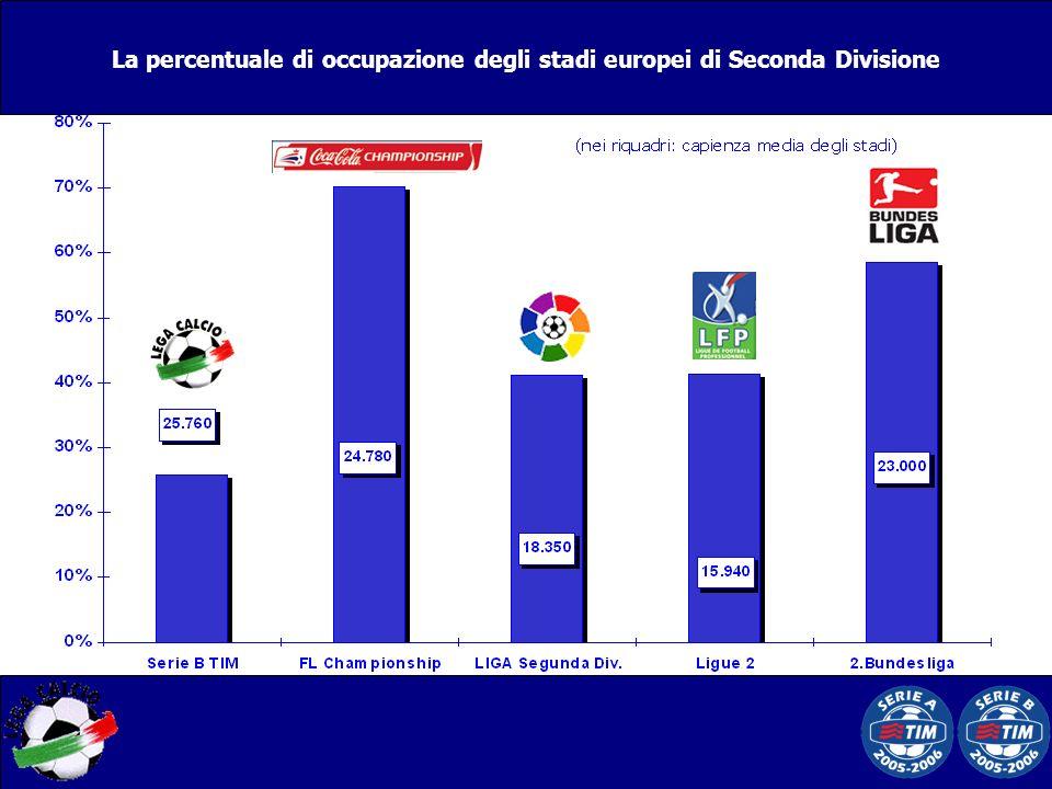 La percentuale di occupazione degli stadi europei di Seconda Divisione