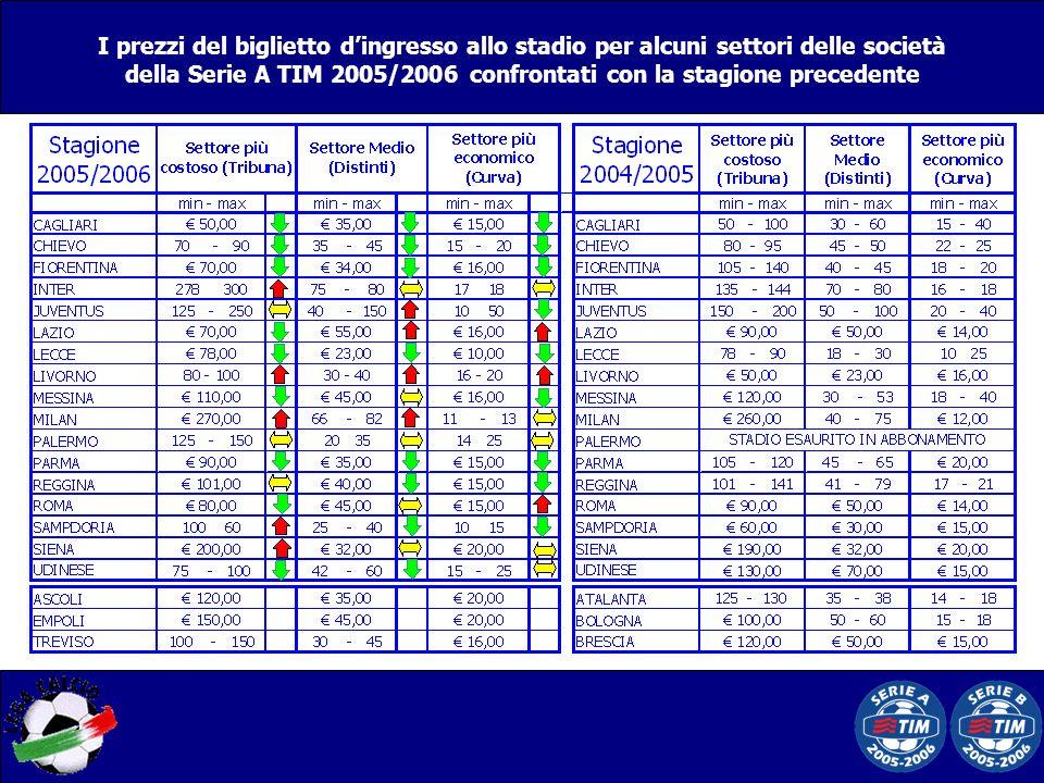 I prezzi del biglietto d'ingresso allo stadio per alcuni settori delle società della Serie A TIM 2005/2006 confrontati con la stagione precedente