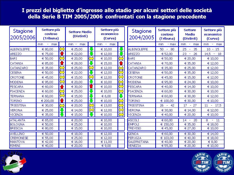 I prezzi del biglietto d'ingresso allo stadio per alcuni settori delle società della Serie B TIM 2005/2006 confrontati con la stagione precedente