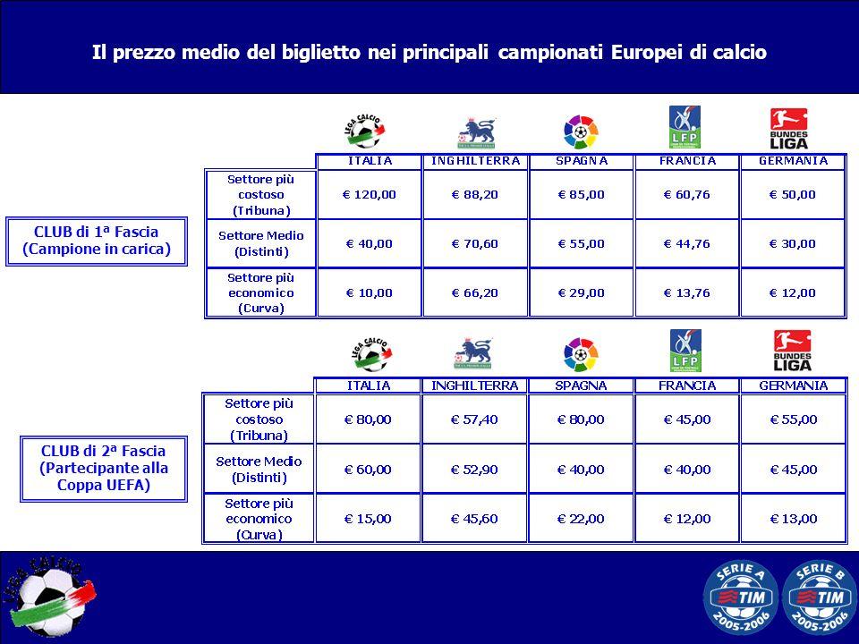 Il prezzo medio del biglietto nei principali campionati Europei di calcio