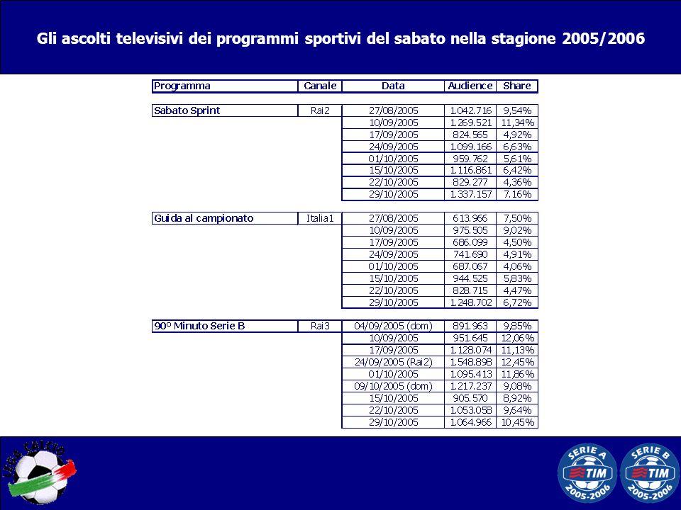 Gli ascolti televisivi dei programmi sportivi del sabato nella stagione 2005/2006