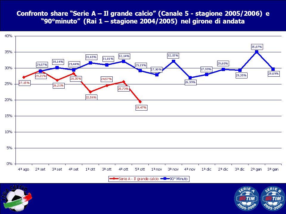 Confronto share Serie A – Il grande calcio (Canale 5 - stagione 2005/2006) e 90°minuto (Rai 1 – stagione 2004/2005) nel girone di andata