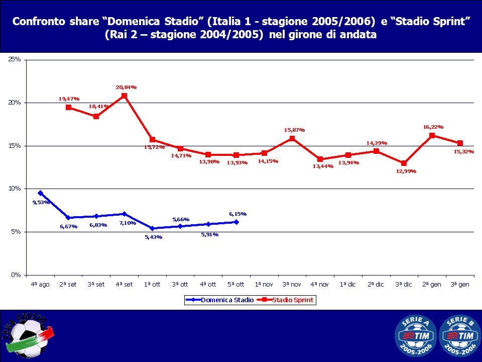 Confronto share Domenica Stadio (Italia 1 - stagione 2005/2006) e Stadio Sprint (Rai 2 – stagione 2004/2005) nel girone di andata