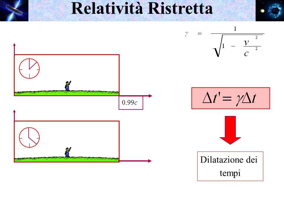 Relatività Ristretta Dilatazione dei tempi 0.99c