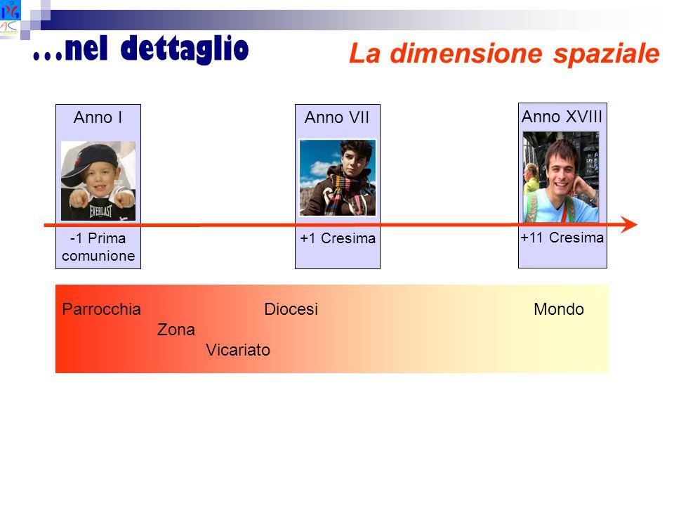 …nel dettaglio La dimensione spaziale Anno I Anno VII Anno XVIII