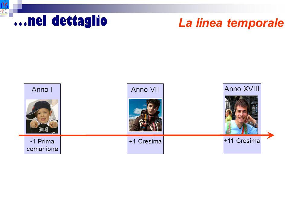 …nel dettaglio La linea temporale Anno I Anno VII Anno XVIII -1 Prima