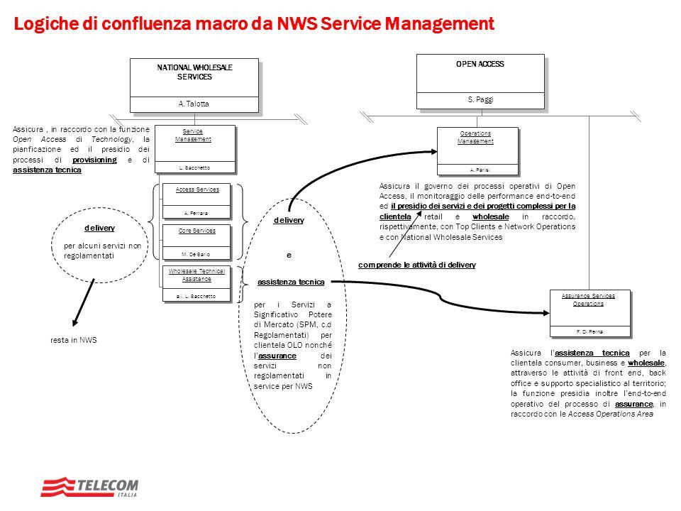 Logiche di confluenza macro da NWS Service Management