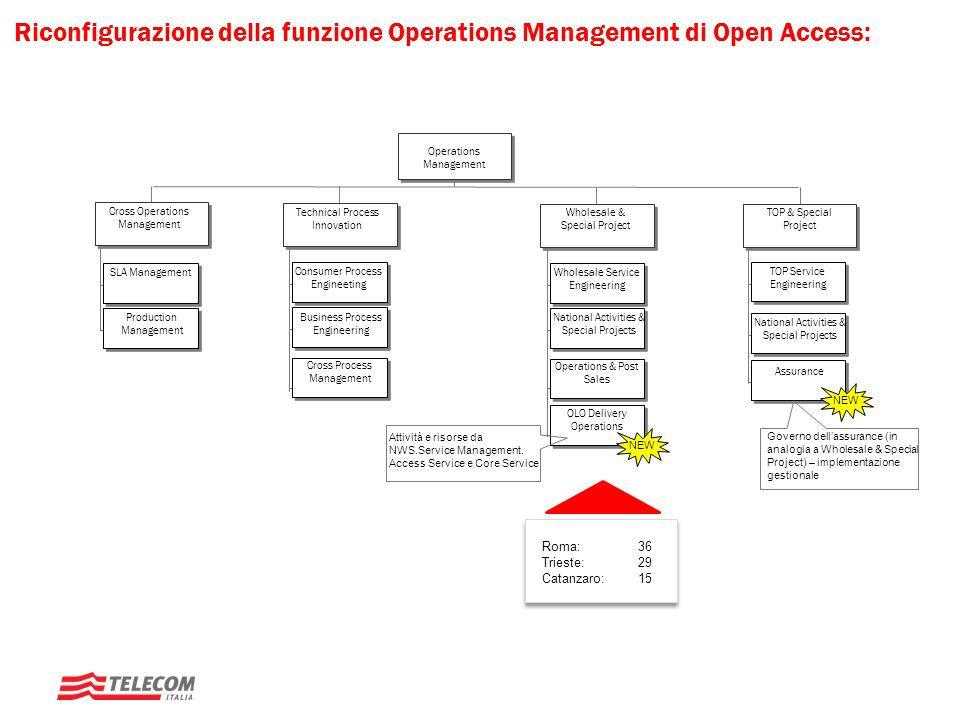 Riconfigurazione della funzione Operations Management di Open Access: