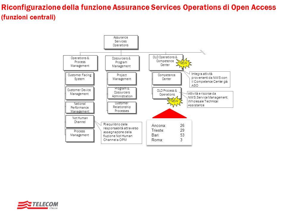 Riconfigurazione della funzione Assurance Services Operations di Open Access (funzioni centrali)