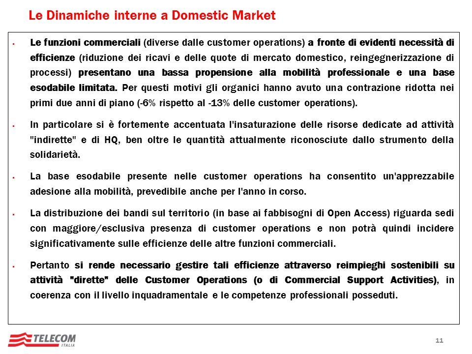 Le Dinamiche interne a Domestic Market