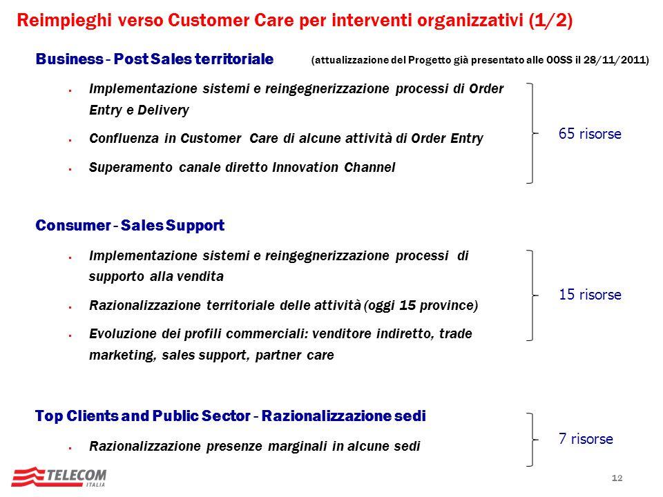 Reimpieghi verso Customer Care per interventi organizzativi (1/2)