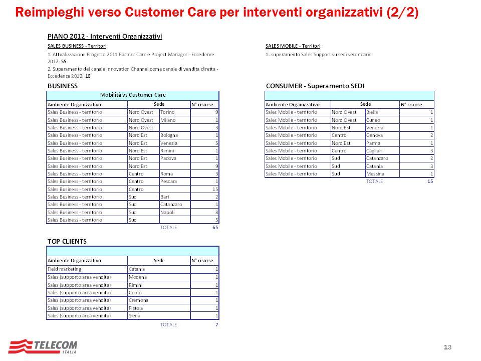 Reimpieghi verso Customer Care per interventi organizzativi (2/2)