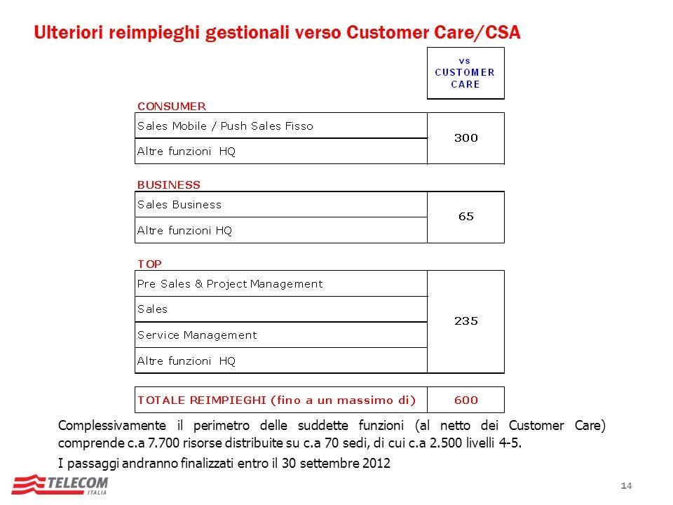 Ulteriori reimpieghi gestionali verso Customer Care/CSA