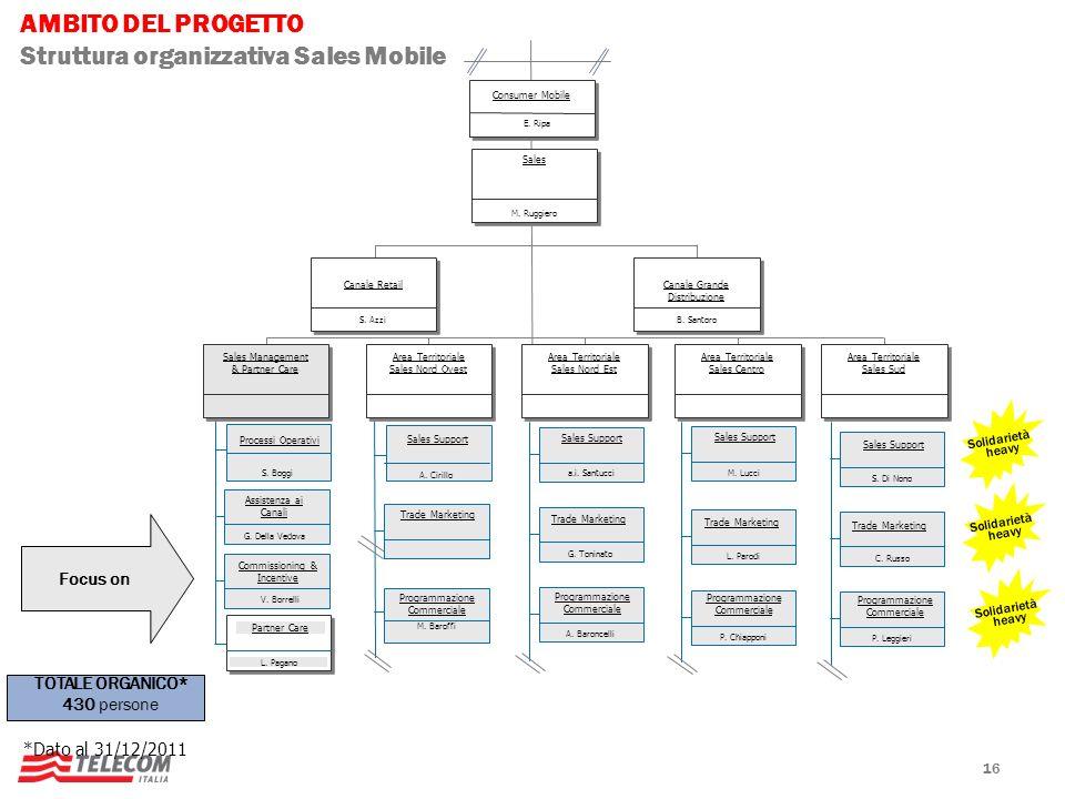 Struttura organizzativa Sales Mobile