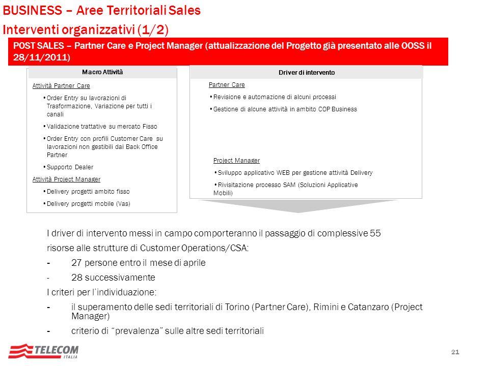 BUSINESS – Aree Territoriali Sales Interventi organizzativi (1/2)