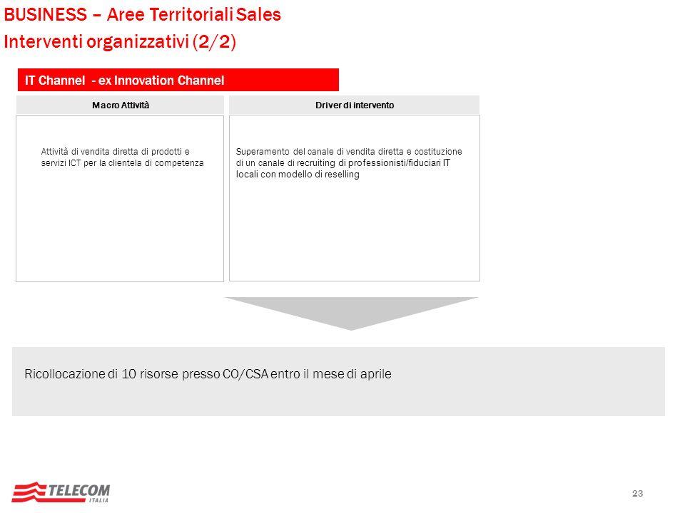 BUSINESS – Aree Territoriali Sales Interventi organizzativi (2/2)