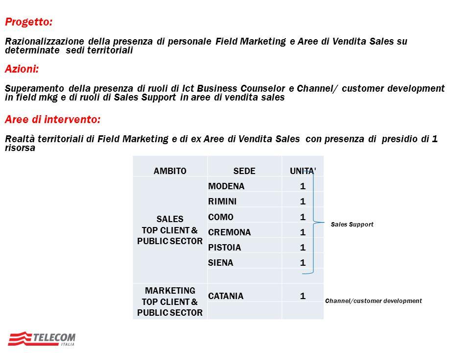 Progetto: Razionalizzazione della presenza di personale Field Marketing e Aree di Vendita Sales su determinate sedi territoriali.