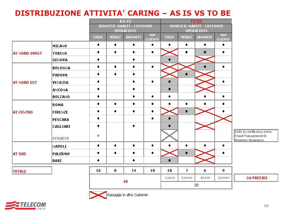 DISTRIBUZIONE ATTIVITA' CARING – AS IS VS TO BE