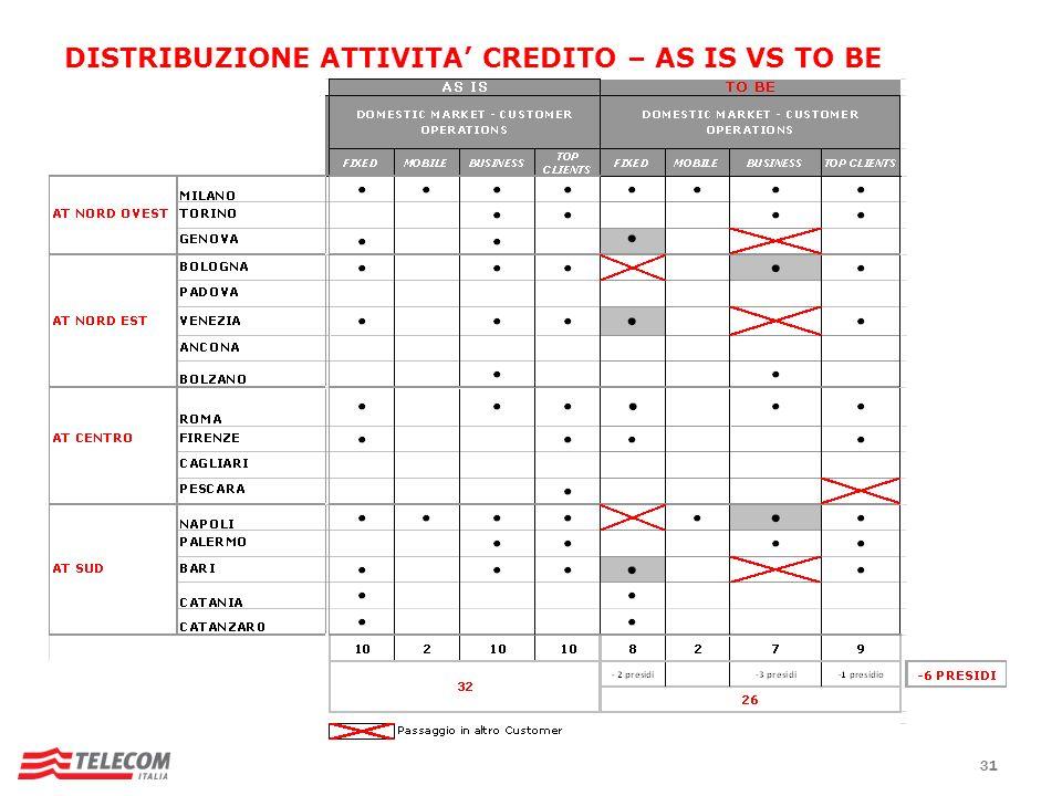 DISTRIBUZIONE ATTIVITA' CREDITO – AS IS VS TO BE