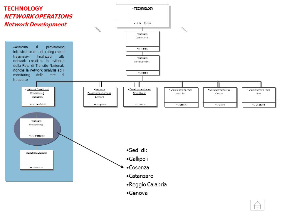 TECHNOLOGY NETWORK OPERATIONS Network Development Sedi di: Gallipoli