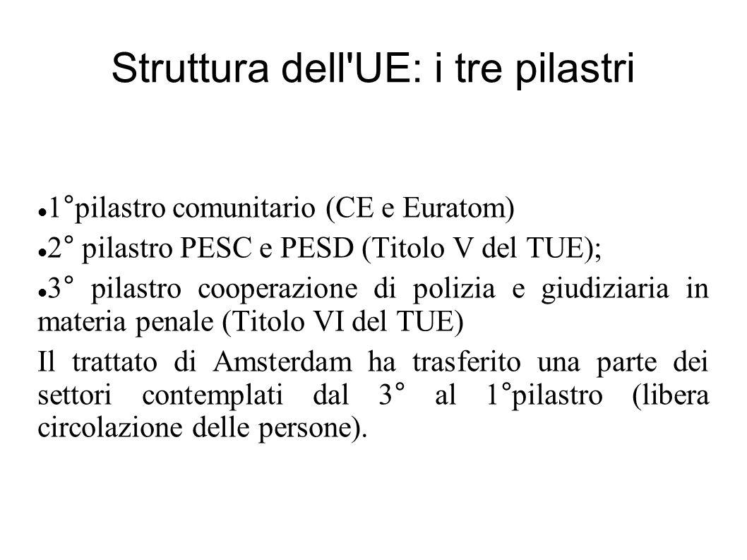 Struttura dell UE: i tre pilastri