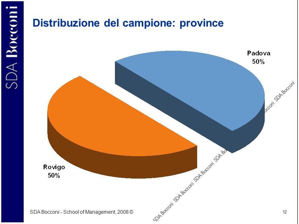 Distribuzione del campione: province