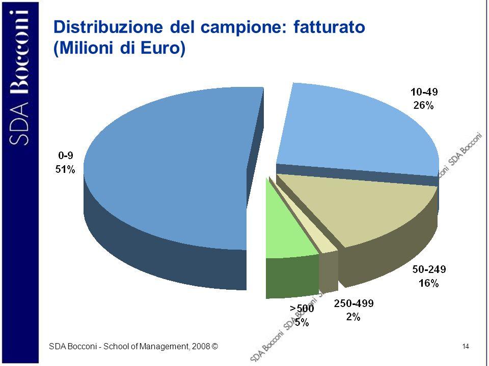 Distribuzione del campione: fatturato (Milioni di Euro)