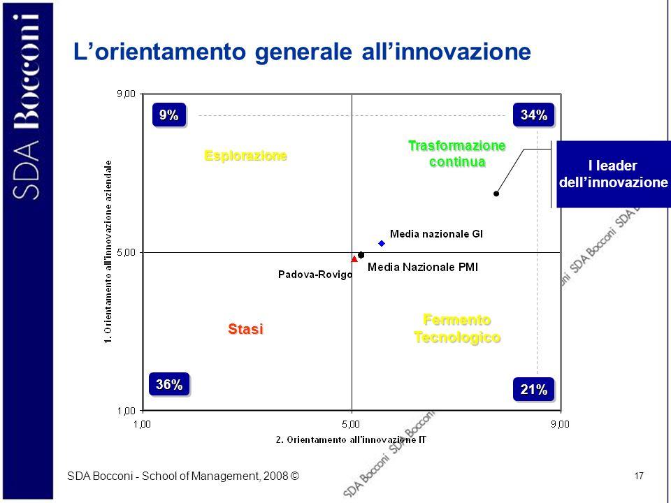 L'orientamento generale all'innovazione
