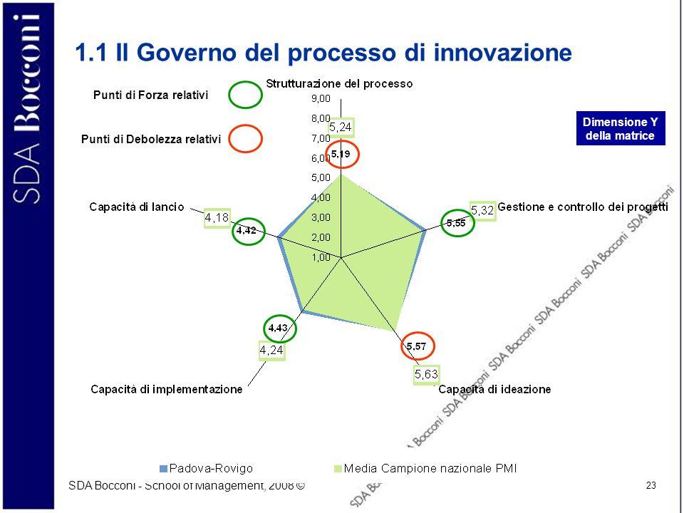 1.1 Il Governo del processo di innovazione
