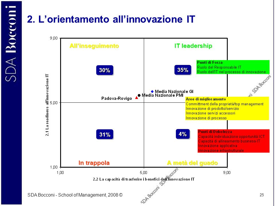 2. L'orientamento all'innovazione IT