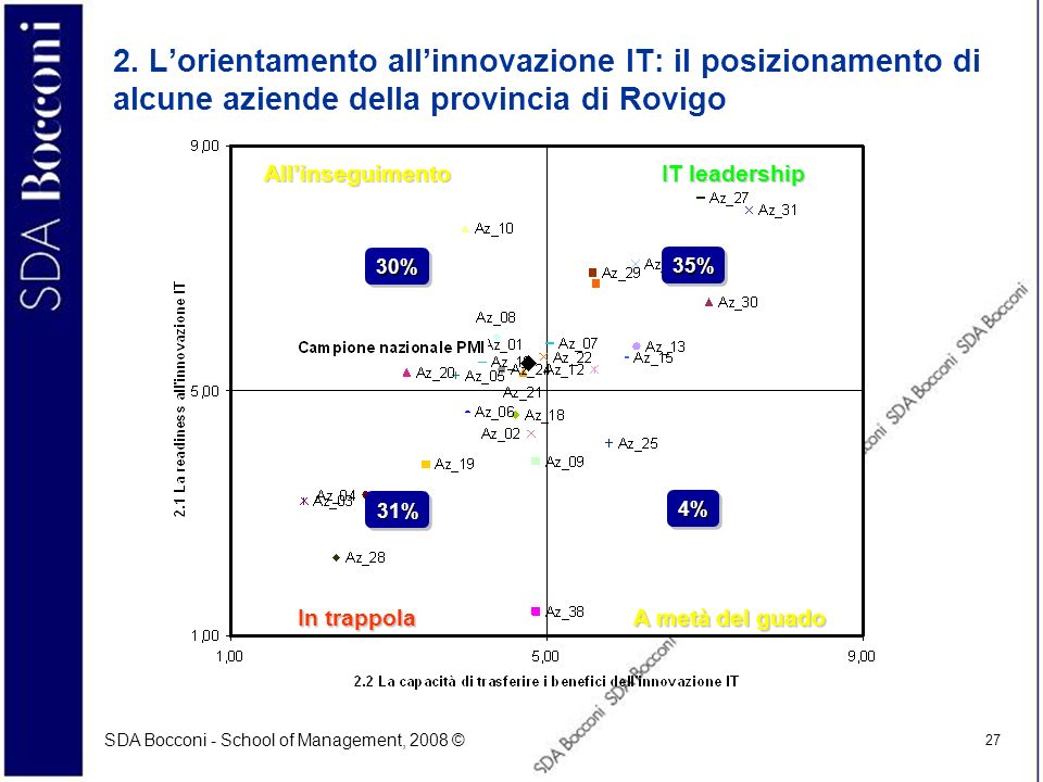 2. L'orientamento all'innovazione IT: il posizionamento di alcune aziende della provincia di Rovigo
