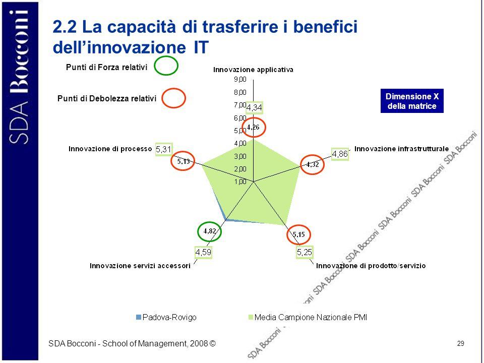2.2 La capacità di trasferire i benefici dell'innovazione IT